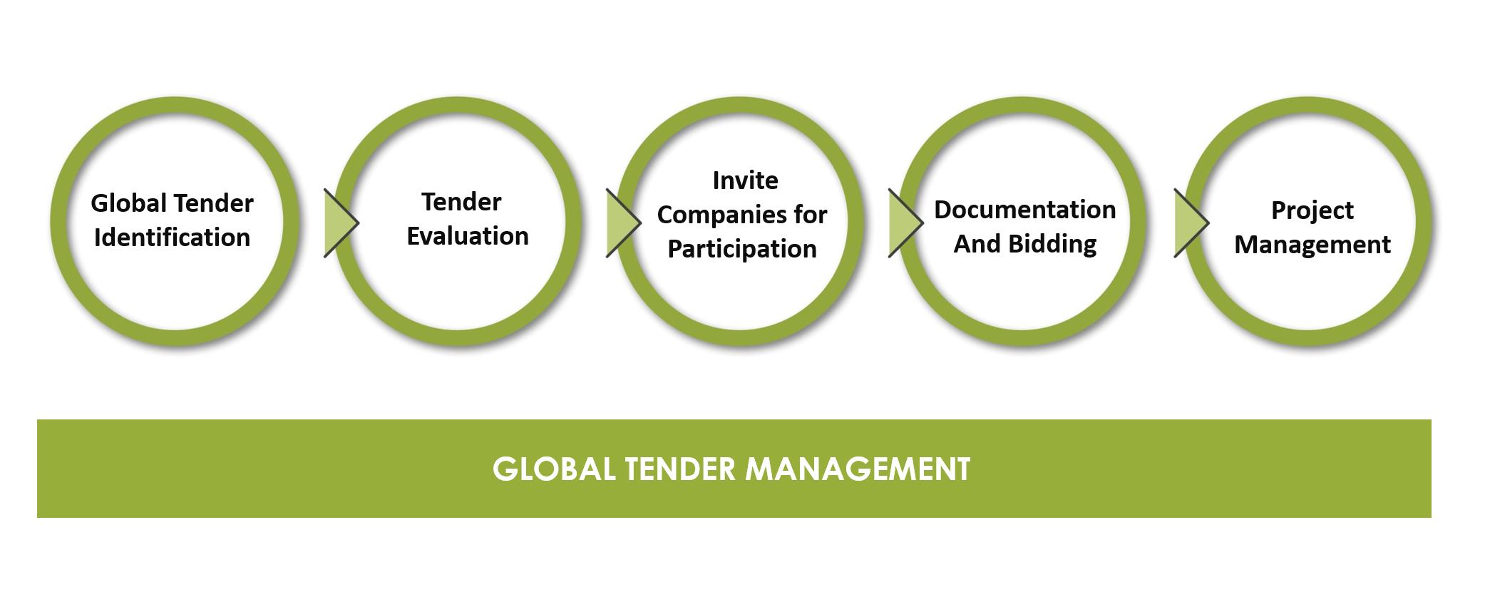 글로벌 입찰 및 입찰 프로세스 Global Business Development Company