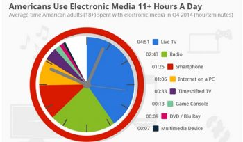 American use electronic media 11+ hours a day