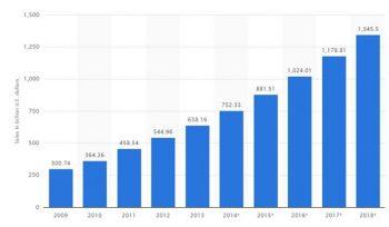 Global B2C E-Commerce Sale Trends - Wevio