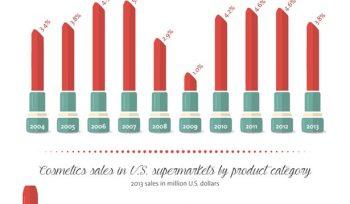 top 5 cosmetic brands worldwide
